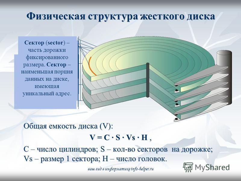 Физическая структура жесткого диска Общая емкость диска (V): V = C · S · Vs · H, C – число цилиндров; S – кол-во секторов на дорожке; Vs – размер 1 сектора; H – число головок. Жесткий диск – это «слоеный пирог» из нескольких дисков. Каждая рабочая по