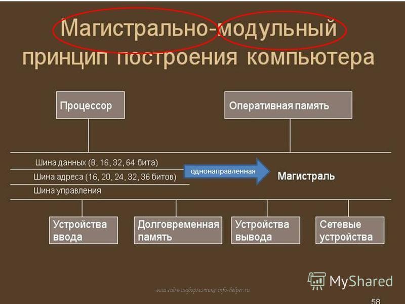 однонаправленная ваш гид в информатике info-helper.ru