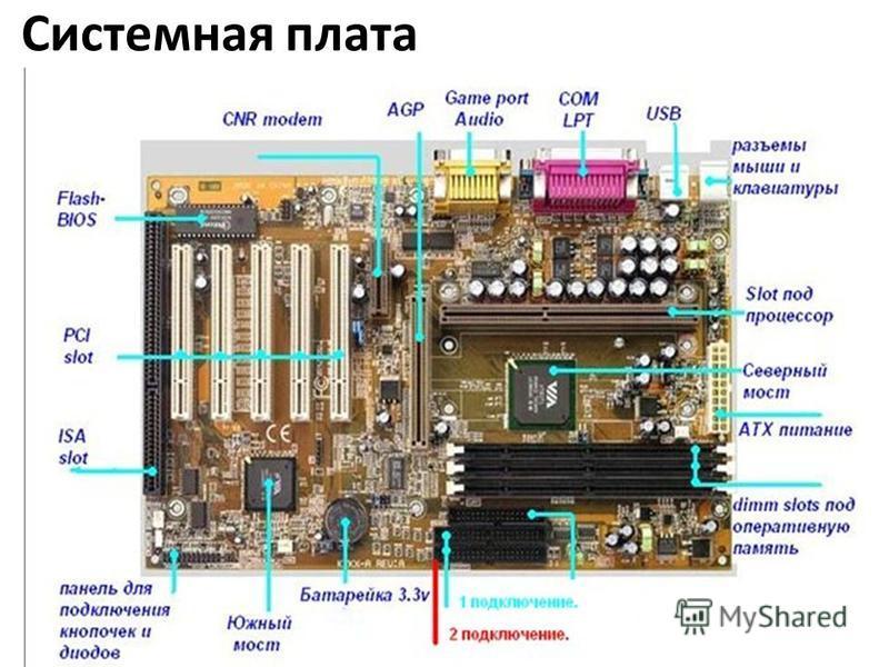 Системная плата ваш гид в информатике info-helper.ru