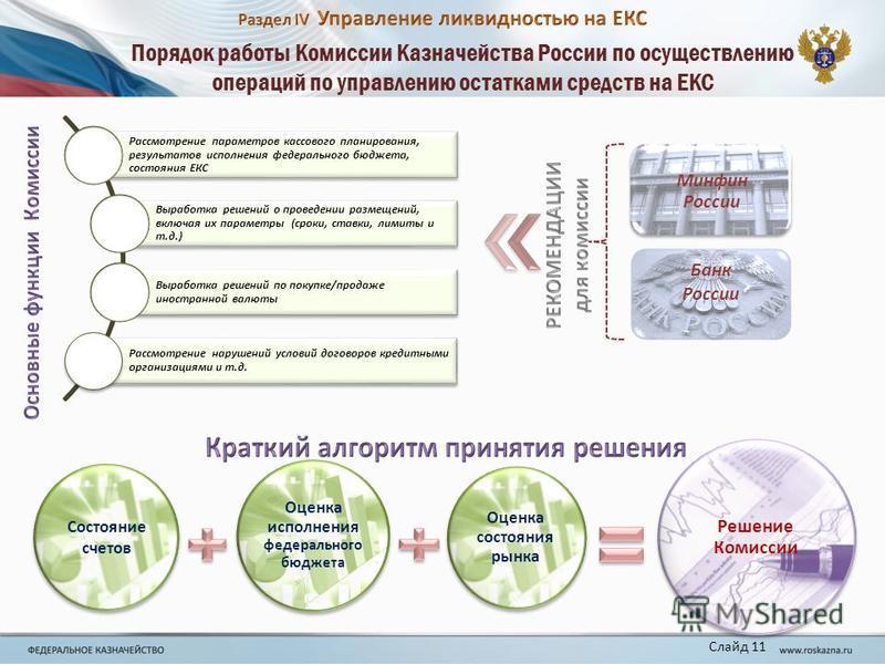 Порядок работы Комиссии Казначейства России по осуществлению операций по управлению остатками средств на ЕКС Рассмотрение параметров кассового планирования, результатов исполнения федерального бюджета, состояния ЕКС Выработка решений о проведении раз