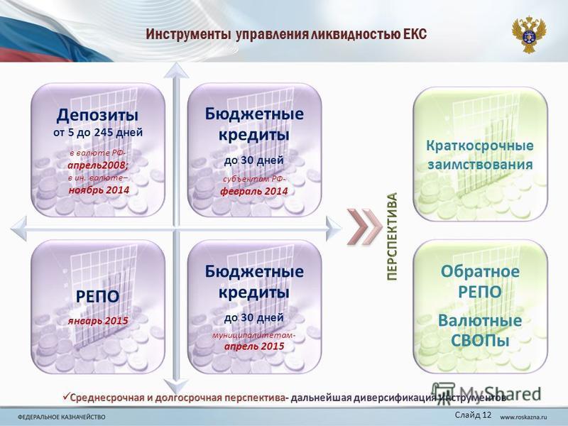 Инструменты управления ликвидностью ЕКС Слайд 12 Обратное РЕПО Валютные СВОПы Краткосрочные заимствования