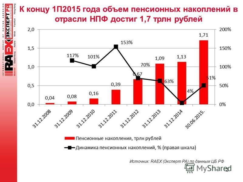2 К концу 1П2015 года объем пенсионных накоплений в отрасли НПФ достиг 1,7 трлн рублей Источник: RAEX (Эксперт РА) по данным ЦБ РФ