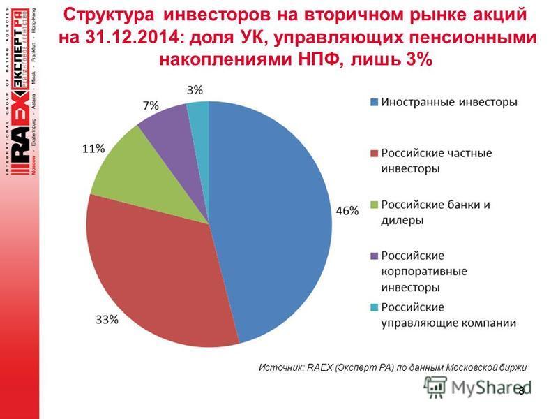 8 Структура инвесторов на вторичном рынке акций на 31.12.2014: доля УК, управляющих пенсионными накоплениями НПФ, лишь 3% Источник: RAEX (Эксперт РА) по данным Московской биржи