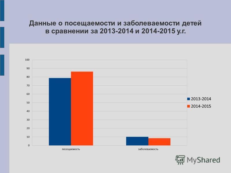 Данные о посещаемости и заболеваемости детей в сравнении за 2013-2014 и 2014-2015 у.г.