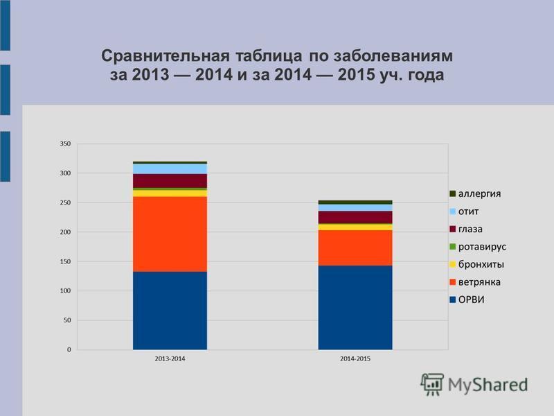 Сравнительная таблица по заболеваниям за 2013 2014 и за 2014 2015 уч. года