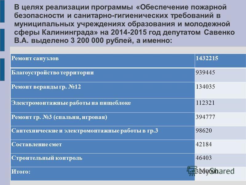 В целях реализации программы «Обеспечение пожарной безопасности и санитарно-гигиенических требований в муниципальных учреждениях образования и молодежной сферы Калининграда» на 2014-2015 год депутатом Савенко В.А. выделено 3 200 000 рублей, а именно: