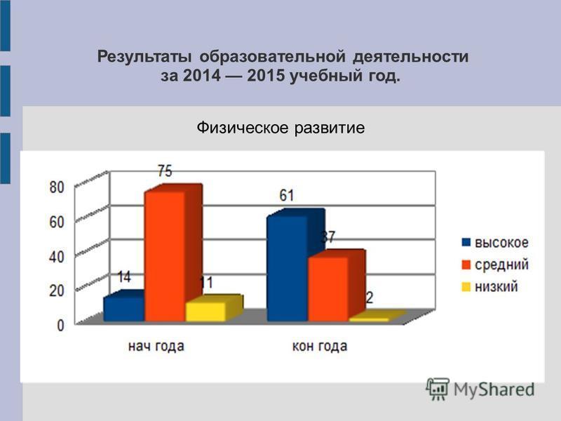 Результаты образовательной деятельности за 2014 2015 учебный год. Физическое развитие