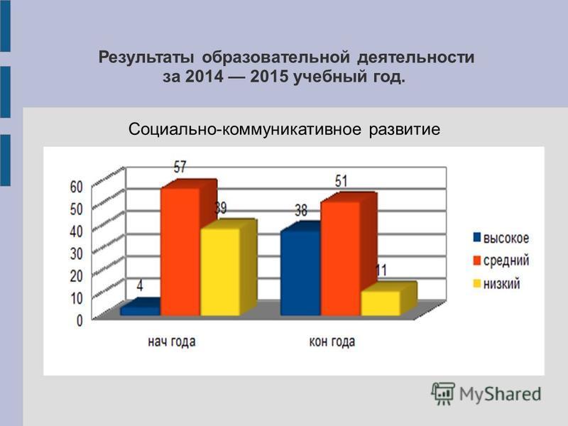 Результаты образовательной деятельности за 2014 2015 учебный год. Социально-коммуникативное развитие
