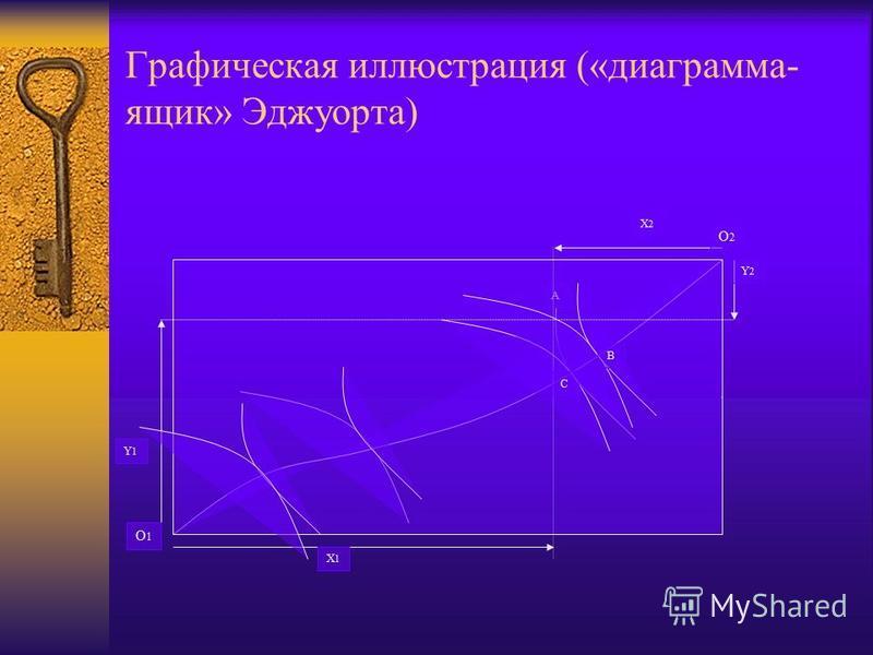 Графическая иллюстрация («диаграмма- ящик» Эджуорта) A О1О1 О2О2 B C X2X2 X1X1 Y1Y1 Y2Y2