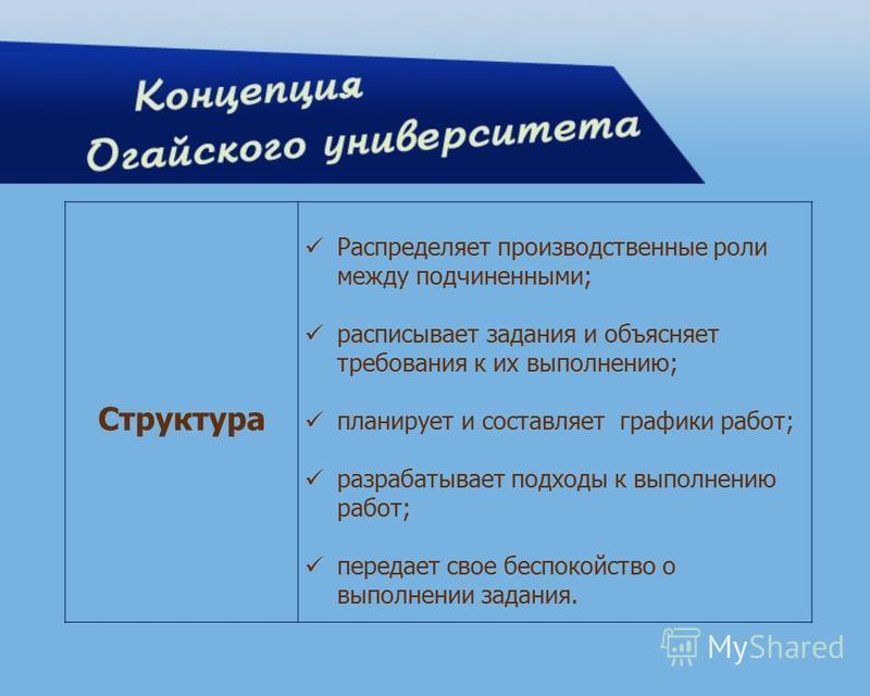 Структура Распределяет производственные роли между подчиненными; расписывает задания и объясняет требования к их выполнению; планирует и составляет графики работ; разрабатывает подходы к выполнению работ; передает свое беспокойство о выполнении задан