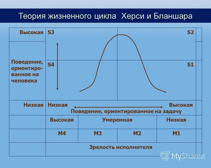 ВысокаяS3 S2 Поведение, ориентированное на человека S4S1 Низкая Низкая Высокая Поведение, ориентированное на задачу Высокая Умеренная Низкая М4М3М2М1 Зрелость исполнителя Теория жизненного цикла Херси и Бланшара