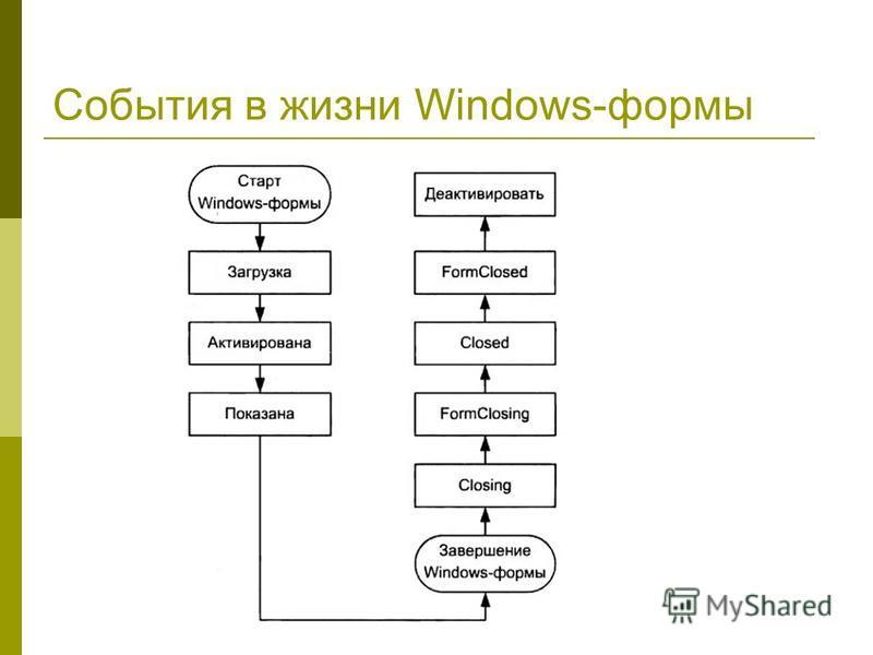 События в жизни Windows-формы