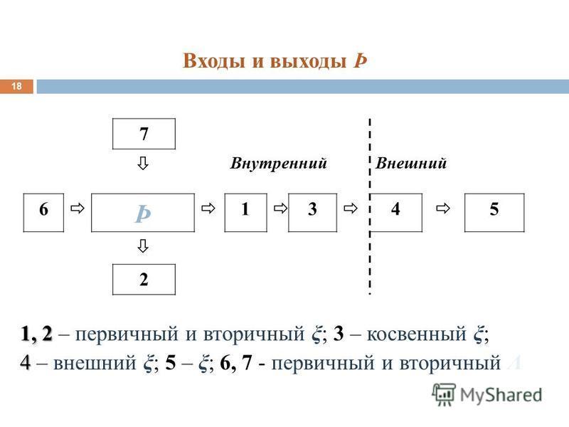 Входы и выходы Þ 18 7 Внутренний Внешний 6 Þ 1 3 4 5 2 1, 2 1, 2 – первичный и вторичный ξ; 3 – косвенный ξ; 4 4 – внешний ξ; 5 – ξ; 6, 7 - первичный и вторичный Λ
