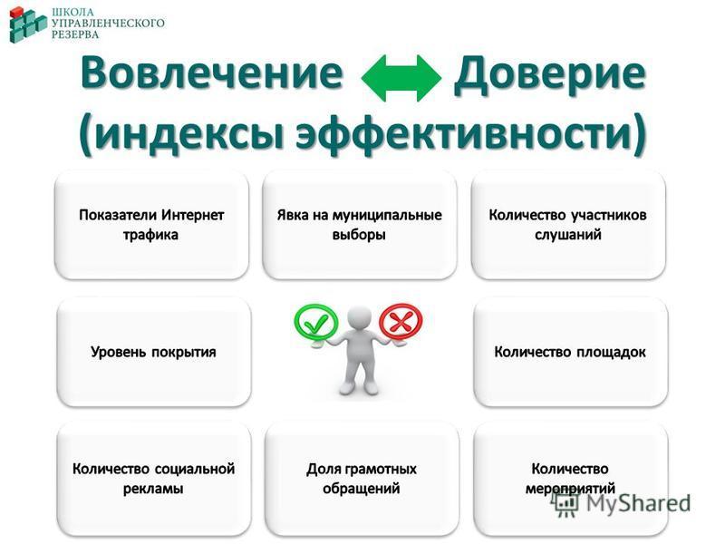 Вовлечение Доверие (индексы эффективности)