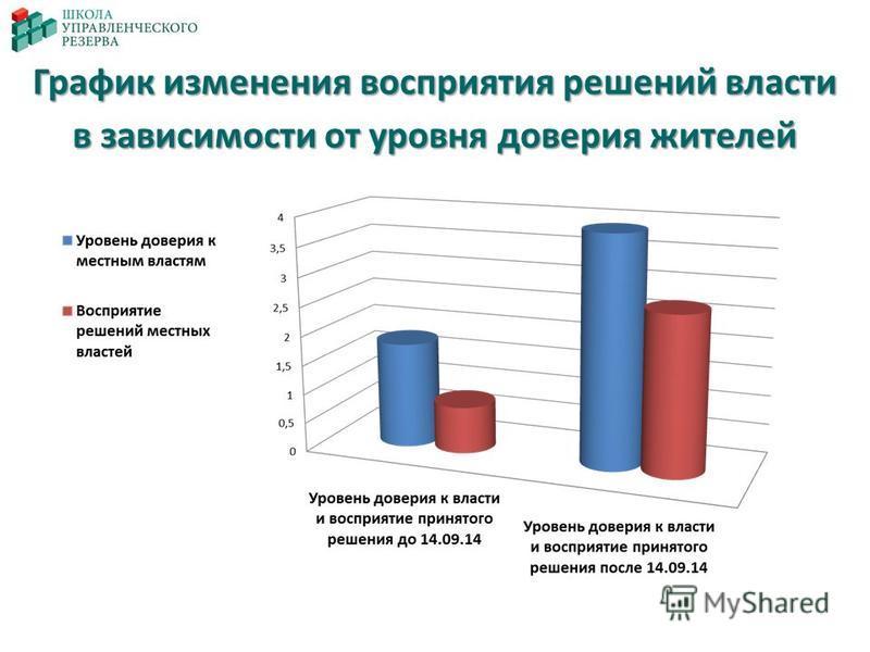 График изменения восприятия решений власти в зависимости от уровня доверия жителей