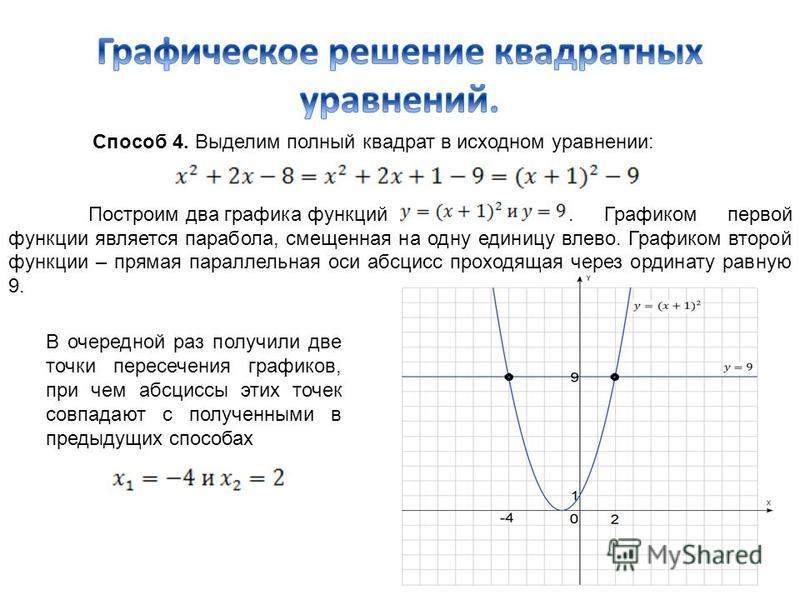 Способ 4. Выделим полный квадрат в исходном уравнении: Построим два графика функций. Графиком первой функции является парабола, смещенная на одну единицу влево. Графиком второй функции – прямая параллельная оси абсцисс проходящая через ординату равну