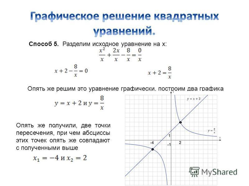 Способ 5. Разделим исходное уравнение на х: Опять же решим это уравнение графически, построим два графика Опять же получили, две точки пересечения, при чем абсциссы этих точек опять же совпадают с полученными выше