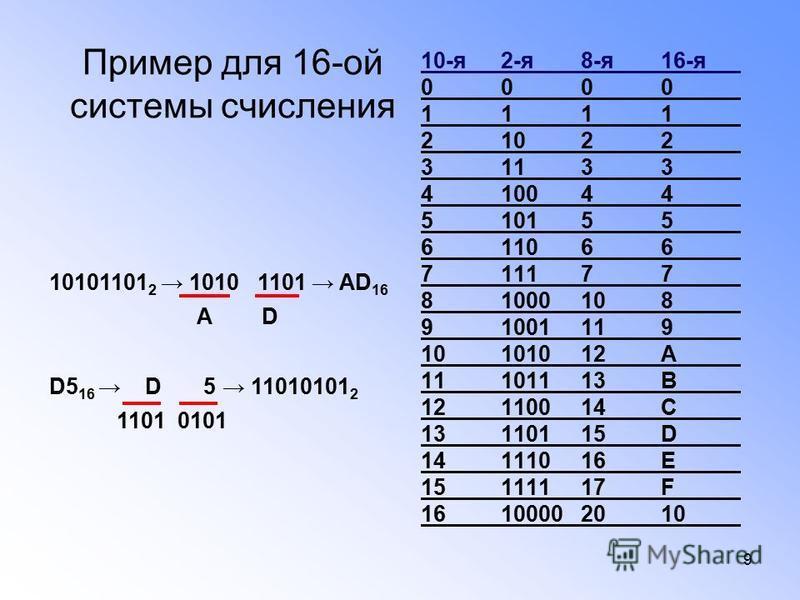 9 10-я 2-я 8-я 16-я 0000 1111 21022 31133 410044 510155 611066 711177 81000108 91001119 10101012А 11101113В 12110014С 13110115D 14111016E 15111117F 16100002010 10101101 2 1010 1101 AD 16 А D D5 16 D 5 11010101 2 1101 0101 Пример для 16-ой системы счи