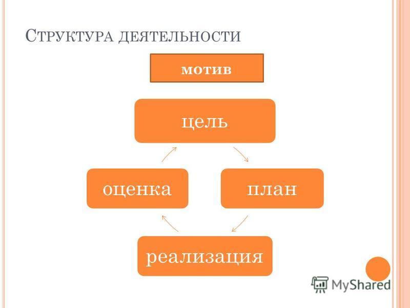 С ТРУКТУРА ДЕЯТЕЛЬНОСТИ цель план реализация оценка мотив