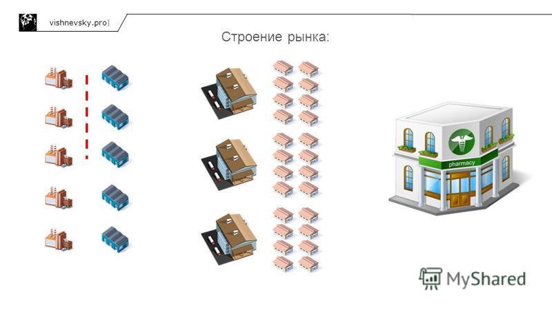 Строение рынка: vishnevsky.pro|
