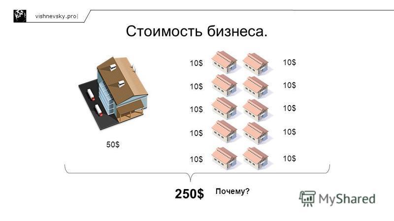 Стоимость бизнеса. vishnevsky.pro| 50$ 10$ 250$ Почему?