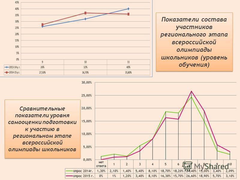 Сравнительные показатели уровня самооценки подготовки к участию в региональном этапе всероссийской олимпиады школьников Показатели состава участников регионального этапа всероссийской олимпиады школьников (уровень обучения)