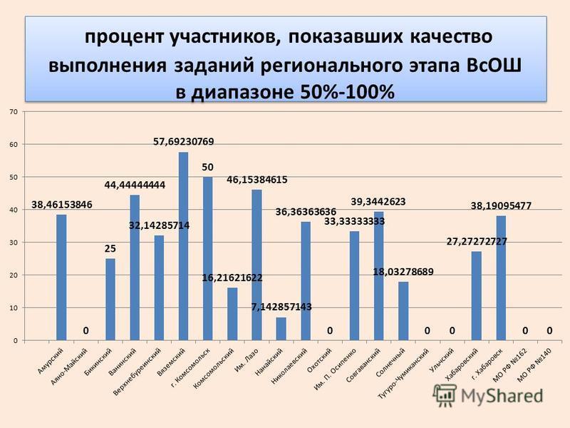 процент участников, показавших качество выполнения заданий регионального этапа ВсОШ в диапазоне 50%-100%