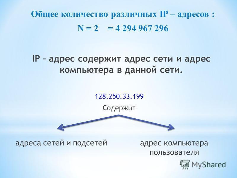 Общее количество различных IP – адресов : N = 2 = 4 294 967 296 IP – адрес содержит адрес сети и адрес компьютера в данной сети. 128.250.33.199 Содержит адреса сетей и подсетей адрес компьютера пользователя