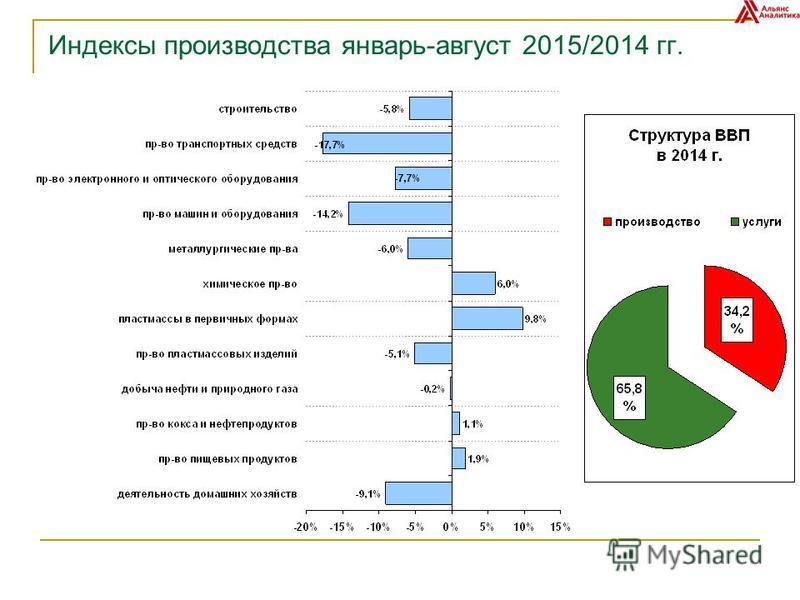 Индексы производства январь-август 2015/2014 гг.
