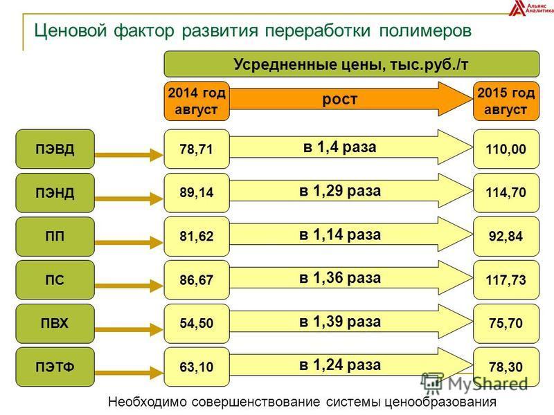 Ценовой фактор развития переработки полимеров Усредненные цены, тыс.руб./т 2014 год август 2015 год август рост 78,71110,00 в 1,4 раза 89,14114,70 в 1,29 раза 81,6292,84 в 1,14 раза 86,67117,73 в 1,36 раза 54,5075,70 в 1,39 раза 63,1078,30 в 1,24 раз