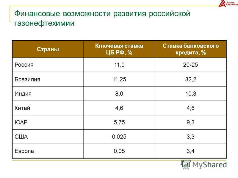 Финансовые возможности развития российской газонефтехимии Страны Ключевая ставка ЦБ РФ, % Ставка банковского кредита, % Россия 11,020-25 Бразилия 11,2532,2 Индия 8,010,3 Китай 4,6 ЮАР5,759,3 США0,0253,3 Европа 0,053,4