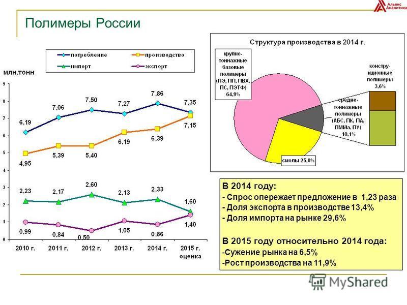 Полимеры России В 2014 году: - Спрос опережает предложение в 1,23 раза - Доля экспорта в производстве 13,4% - Доля импорта на рынке 29,6% В 2015 году относительно 2014 года: -Сужение рынка на 6,5% -Рост производства на 11,9%