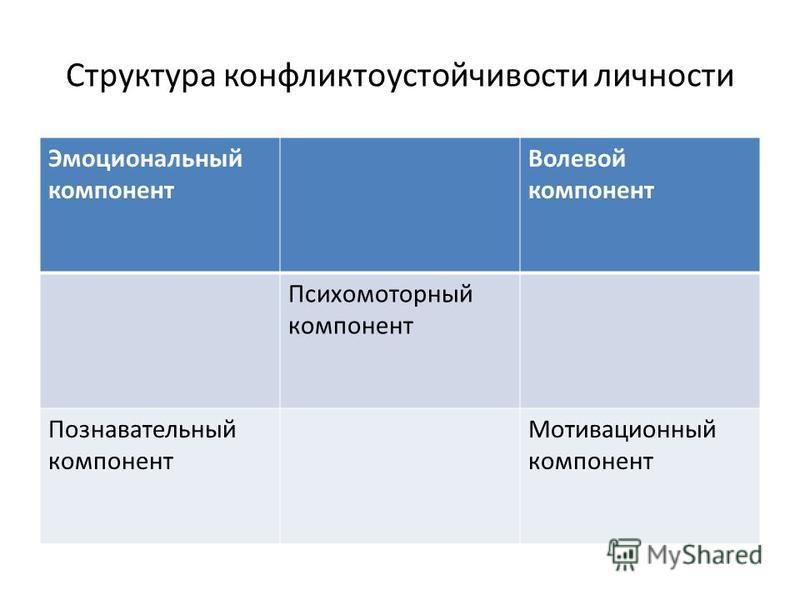 Структура конфликтоустойчивости личности Эмоциональный компонент Волевой компонент Психомоторный компонент Познавательный компонент Мотивационный компонент