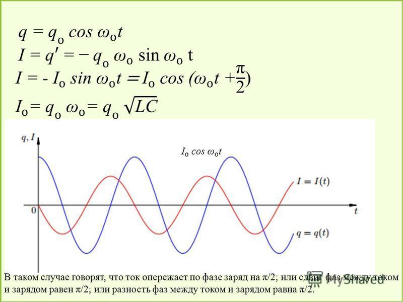 В таком случае говорят, что ток опережает по фазе заряд на π/2; или сдвиг фаз между током и зарядом равен π/2; или разность фаз между током и зарядом равна π/2.