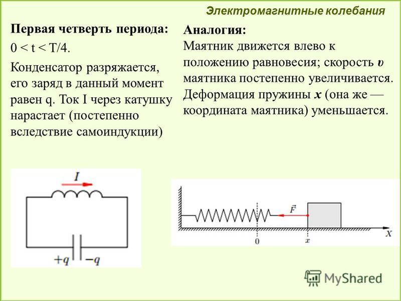 Первая четверть периода: 0 < t < T/4. Конденсатор разряжается, его заряд в данный момент равен q. Ток I через катушку нарастает (постепенно вследствие самоиндукции) Электромагнитные колебания Аналогия: Маятник движется влево к положению равновесия; с