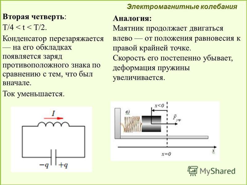 Вторая четверть: T/4 < t < T/2. Конденсатор перезаряжается на его обкладках появляется заряд противоположного знака по сравнению с тем, что был вначале. Ток уменьшается. Электромагнитные колебания Аналогия: Маятник продолжает двигаться влево от полож