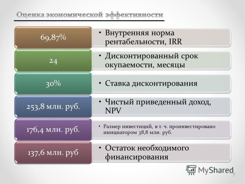 Внутренняя норма рентабельности, IRR 69,87% Дисконтированный срок окупаемости, месяцы 24 Ставка дисконтирования 30% Чистый приведенный доход, NPV 253,8 млн. руб. Размер инвестиций, в т. ч. проинвестировано инициатором 38,8 млн. руб. 176,4 млн. руб. О