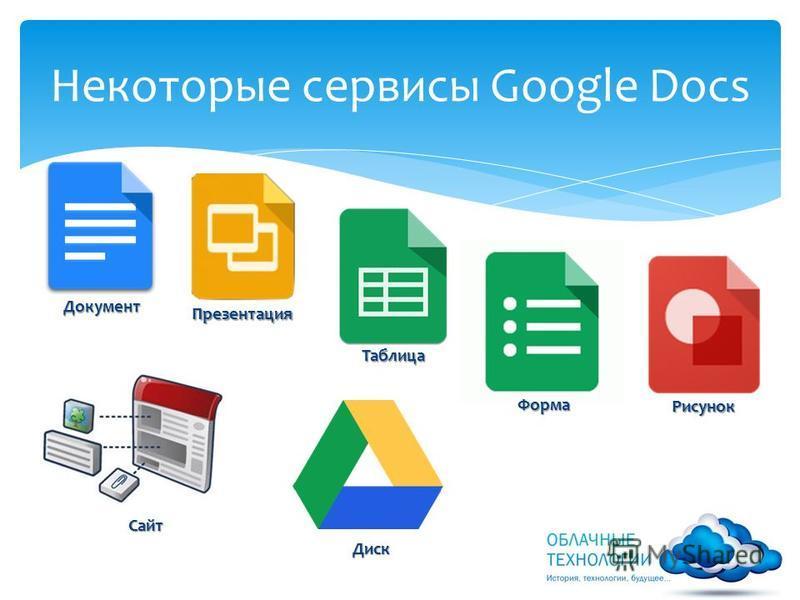 Некоторые сервисы Google Docs Документ Презентация Таблица Форма Форма Сайт Диск Рисунок