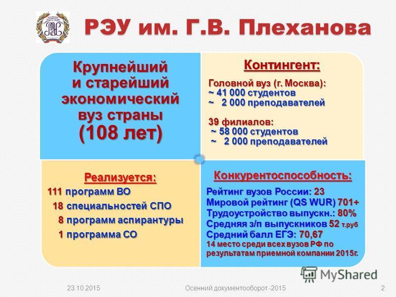 Крупнейший и старейший экономический вуз страны (108 лет) Контингент: Головной вуз (г. Москва): ~ 41 000 студентов ~ 2 000 преподавателей 39 филиалов: ~ 58 000 студентов ~ 2 000 преподавателей ~ 2 000 преподавателей Реализуется: 111 программ ВО 18 сп