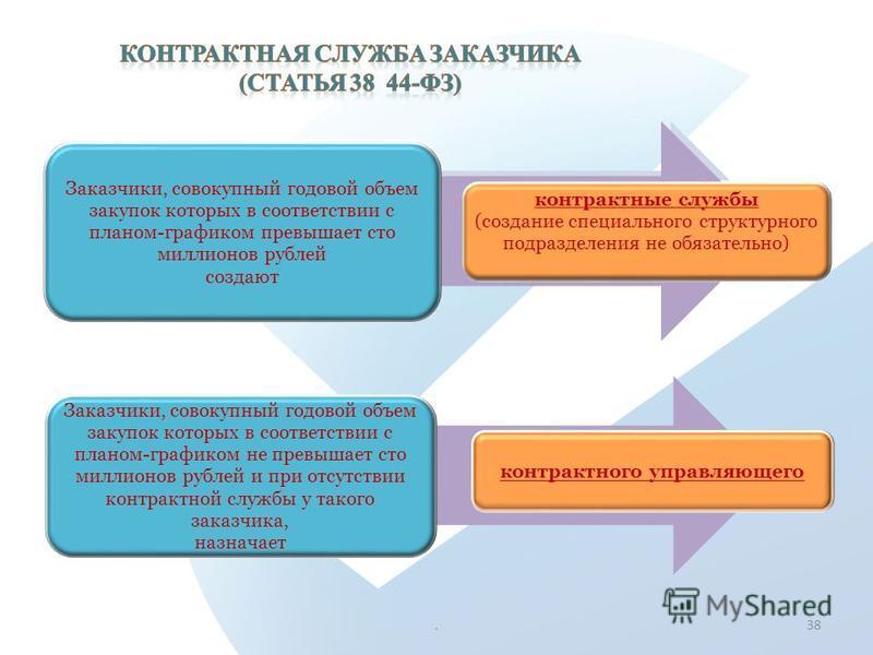 Заказчики, совокупный годовой объем закупок которых в соответствии с планом- графиком превышает сто миллионов рублей создают контрактные службы (создание специального структурного подразделения не обязательно).38 Заказчики, совокупный годовой объем з