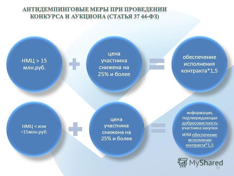 НМЦ > 15 млн.руб. цена участника снижена на 25% и более обеспечение исполнения контракта*1,5 93 НМЦ < или =15 млн.руб. цена участника снижена на 25% и более информация, подтверждающая добросовестность участника закупки ИЛИ обеспечение исполнения конт