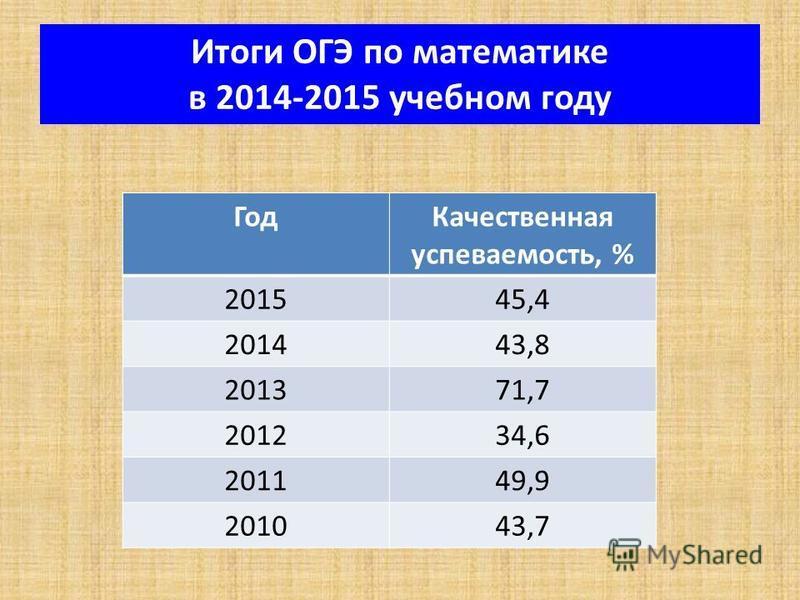 Итоги ОГЭ по математике в 2014-2015 учебном году Год Качественная успеваемость, % 201545,4 201443,8 201371,7 201234,6 201149,9 201043,7