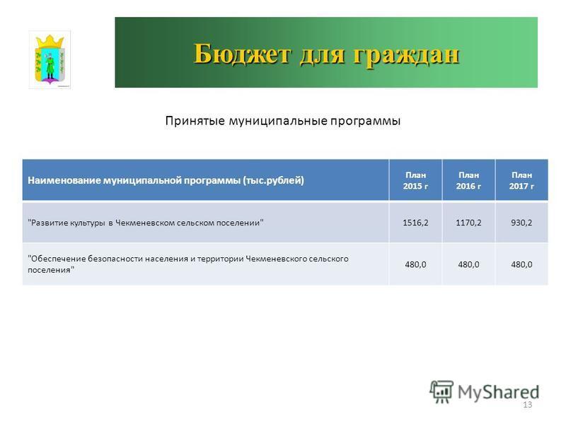 Бюджет для граждан Принятые муниципальные программы 13 Наименование муниципальной программы (тыс.рублей) План 2015 г План 2016 г План 2017 г