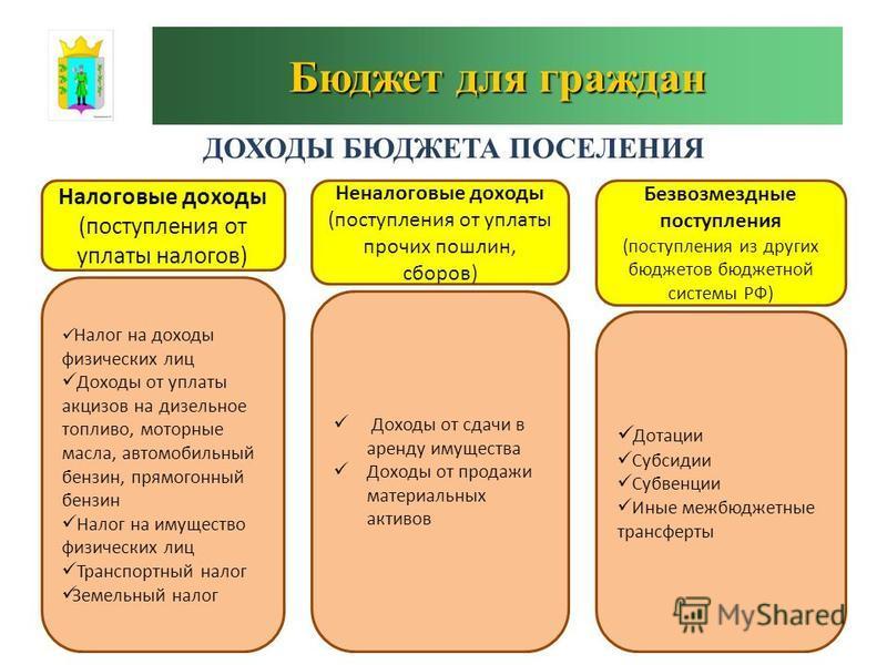 Бюджет для граждан 6 ДОХОДЫ БЮДЖЕТА ПОСЕЛЕНИЯ Налоговые доходы (поступления от уплаты налогов) Неналоговые доходы (поступления от уплаты прочих пошлин, сборов) Безвозмездные поступления (поступления из других бюджетов бюджетной системы РФ) Налог на д