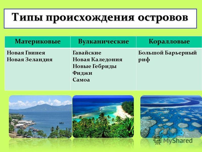 архипелаг Что такое архипелаг? Группа островов, расположненых близко друг к другу и имеющих обычно одно и то же происхожднеие.