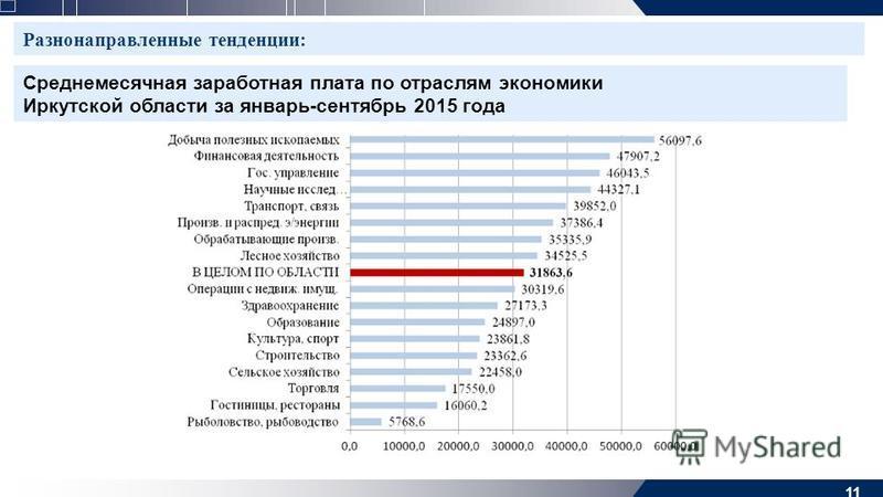 11 Разнонаправленные тенденции: Среднемесячная заработная плата по отраслям экономики Иркутской области за январь-сентябрь 2015 года