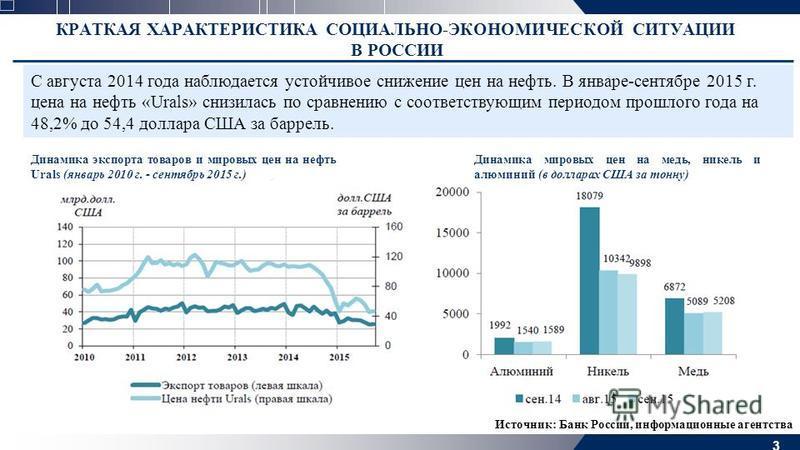 3 КРАТКАЯ ХАРАКТЕРИСТИКА СОЦИАЛЬНО-ЭКОНОМИЧЕСКОЙ СИТУАЦИИ В РОССИИ С августа 2014 года наблюдается устойчивое снижение цен на нефть. В январе-сентябре 2015 г. цена на нефть «Urals» снизилась по сравнению с соответствующим периодом прошлого года на 48