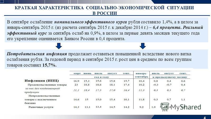 4 КРАТКАЯ ХАРАКТЕРИСТИКА СОЦИАЛЬНО-ЭКОНОМИЧЕСКОЙ СИТУАЦИИ В РОССИИ В сентябре ослабление номинального эффективного курса рубля составило 1,4%, а в целом за январь-сентябрь 2015 г. (из расчета сентябрь 2015 г. к декабрю 2014 г.) – 6,4 процента. Реальн