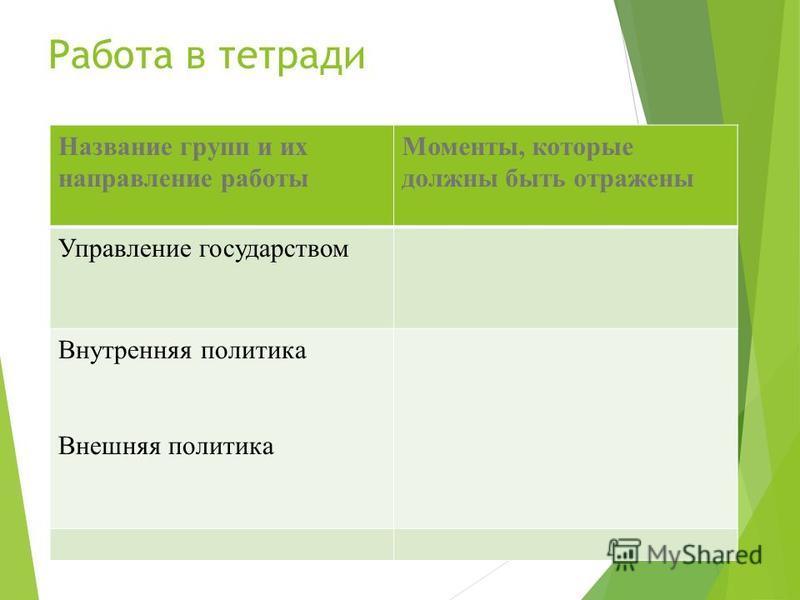 Работа в тетради Название групп и их направление работы Моменты, которые должны быть отражены Управление государством Внутренняя политика Внешняя политика