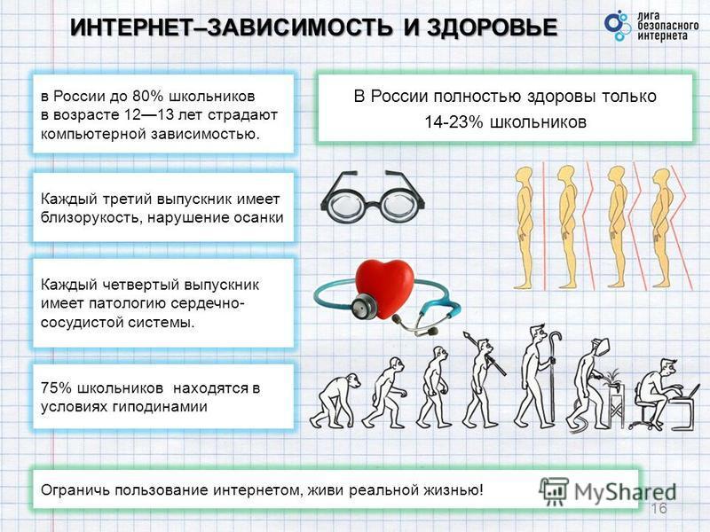 ИНТЕРНЕТ–ЗАВИСИМОСТЬ И ЗДОРОВЬЕ 16 Ограничь пользование интернетом, живи реальной жизнью! В России полностью здоровы только 14-23% школьников Каждый третий выпускник имеет близорукость, нарушение осанки Каждый четвертый выпускник имеет патологию серд
